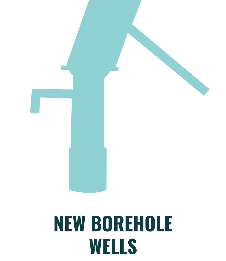 New Borehole Wells (Drilling)